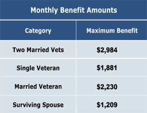 Aid and Assistance benefit amounts