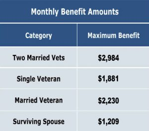 Aid and Assistance benefit amount